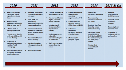 Healthcare Reform Timeline
